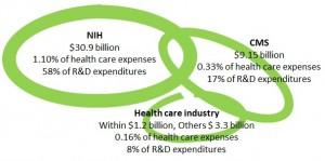Healthcare innovation intensity