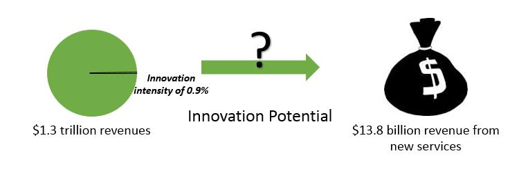 Innovation potential