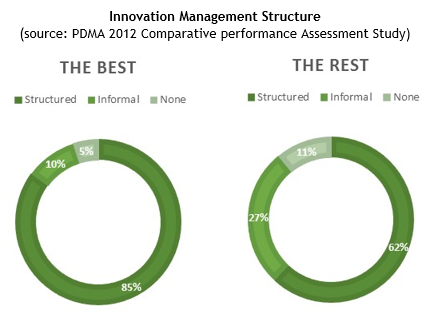 PDMA Innovation Management Structure 2012