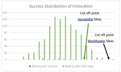 Success distribution of Innovation