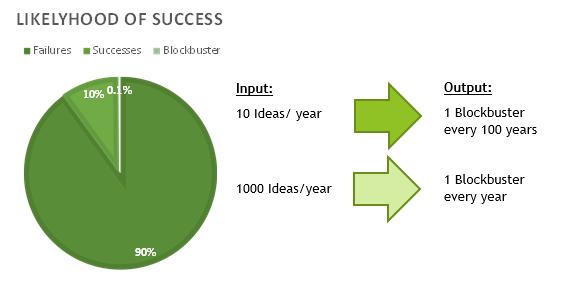 Success likelyhood of Innovation