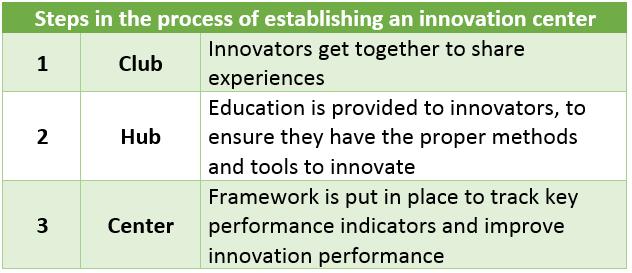 Establishing an innovatoin center