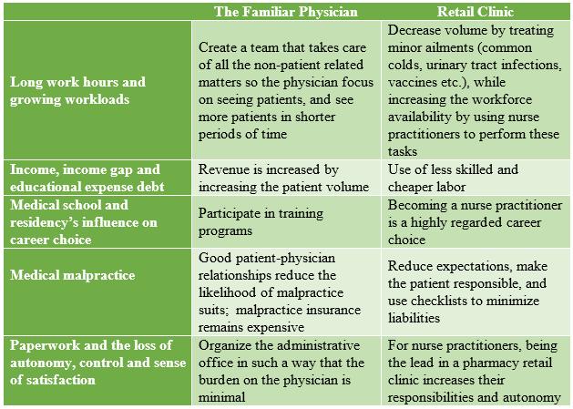 Primary Care Comparison Updated