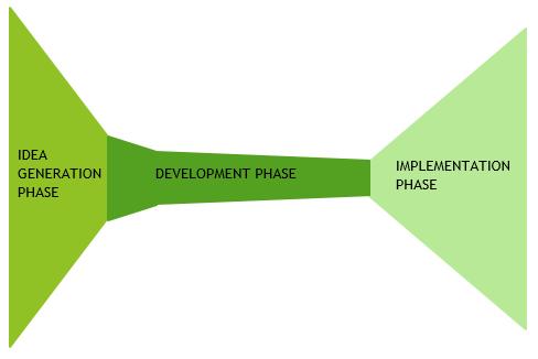 Ideal innovation funnel PSO