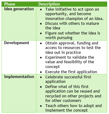 Innovation value chain table