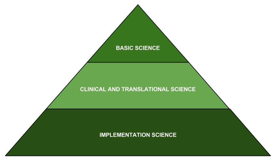 Three sciences