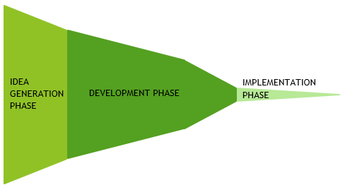 Typical innovation funnel PSO