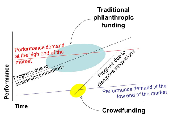 Crowdfunding as disruption