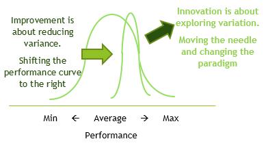 Organizing for Improvement versus Organizing for Innovation