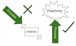 Professional Service Organizations | Innovation Management as Killer of Creativity