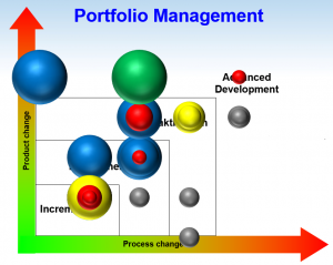 innovation portfolio management example