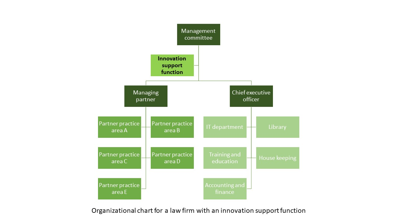 Three ways to organize for innovation in a law firm ...